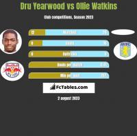 Dru Yearwood vs Ollie Watkins h2h player stats