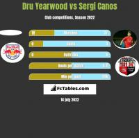 Dru Yearwood vs Sergi Canos h2h player stats