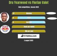 Dru Yearwood vs Florian Valot h2h player stats