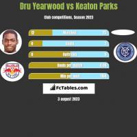 Dru Yearwood vs Keaton Parks h2h player stats