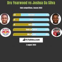 Dru Yearwood vs Joshua Da Silva h2h player stats