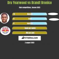Dru Yearwood vs Brandt Bronico h2h player stats