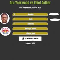 Dru Yearwood vs Elliot Collier h2h player stats