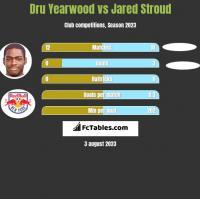 Dru Yearwood vs Jared Stroud h2h player stats