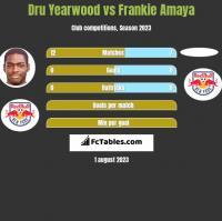 Dru Yearwood vs Frankie Amaya h2h player stats