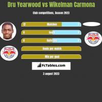 Dru Yearwood vs Wikelman Carmona h2h player stats