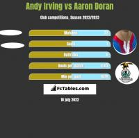 Andy Irving vs Aaron Doran h2h player stats