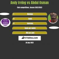 Andy Irving vs Abdul Osman h2h player stats
