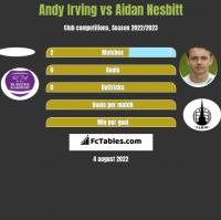Andy Irving vs Aidan Nesbitt h2h player stats