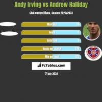 Andy Irving vs Andrew Halliday h2h player stats