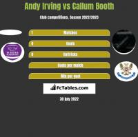 Andy Irving vs Callum Booth h2h player stats