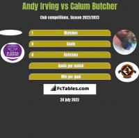 Andy Irving vs Calum Butcher h2h player stats