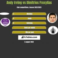 Andy Irving vs Dimitrios Froxylias h2h player stats
