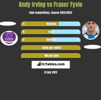 Andy Irving vs Fraser Fyvie h2h player stats