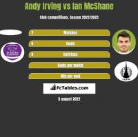 Andy Irving vs Ian McShane h2h player stats