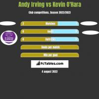 Andy Irving vs Kevin O'Hara h2h player stats