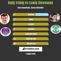 Andy Irving vs Lewis Stevenson h2h player stats