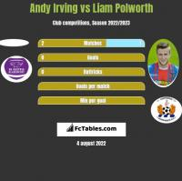 Andy Irving vs Liam Polworth h2h player stats