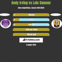 Andy Irving vs Loic Damour h2h player stats