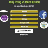 Andy Irving vs Mark Russell h2h player stats