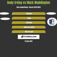 Andy Irving vs Mark Waddington h2h player stats