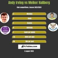 Andy Irving vs Melker Hallberg h2h player stats