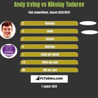 Andy Irving vs Nikolay Todorov h2h player stats
