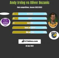 Andy Irving vs Oliver Bozanic h2h player stats
