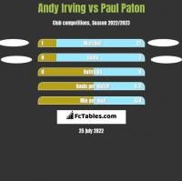 Andy Irving vs Paul Paton h2h player stats