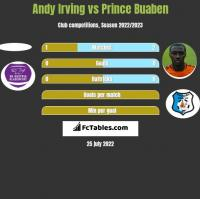 Andy Irving vs Prince Buaben h2h player stats