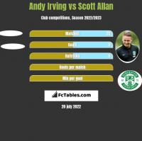 Andy Irving vs Scott Allan h2h player stats