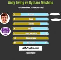 Andy Irving vs Ryotaro Meshino h2h player stats