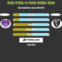 Andy Irving vs Davis Keillor-Dunn h2h player stats
