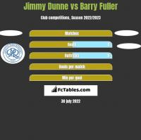 Jimmy Dunne vs Barry Fuller h2h player stats