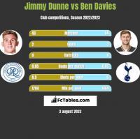 Jimmy Dunne vs Ben Davies h2h player stats