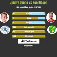 Jimmy Dunne vs Ben Gibson h2h player stats