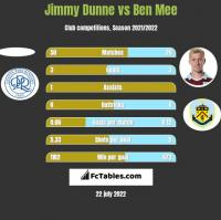 Jimmy Dunne vs Ben Mee h2h player stats