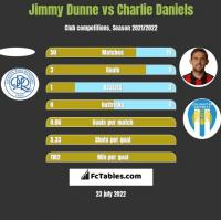 Jimmy Dunne vs Charlie Daniels h2h player stats