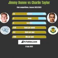 Jimmy Dunne vs Charlie Taylor h2h player stats