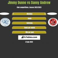 Jimmy Dunne vs Danny Andrew h2h player stats