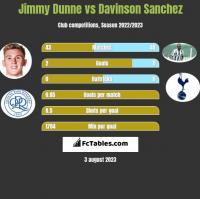 Jimmy Dunne vs Davinson Sanchez h2h player stats