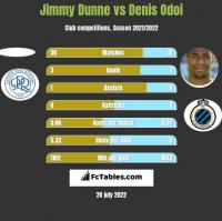 Jimmy Dunne vs Denis Odoi h2h player stats