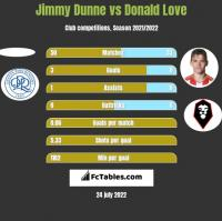 Jimmy Dunne vs Donald Love h2h player stats
