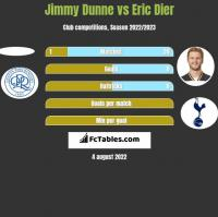 Jimmy Dunne vs Eric Dier h2h player stats