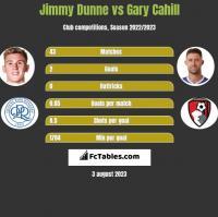 Jimmy Dunne vs Gary Cahill h2h player stats