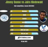 Jimmy Dunne vs Jairo Riedewald h2h player stats
