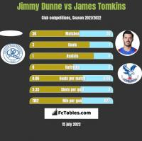 Jimmy Dunne vs James Tomkins h2h player stats