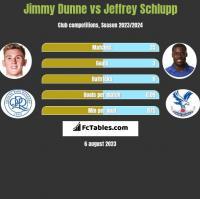 Jimmy Dunne vs Jeffrey Schlupp h2h player stats