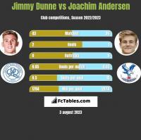 Jimmy Dunne vs Joachim Andersen h2h player stats