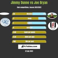 Jimmy Dunne vs Joe Bryan h2h player stats